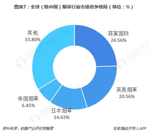 图表7:全球(除中国)烟草行业市场竞争格局(单位:%)