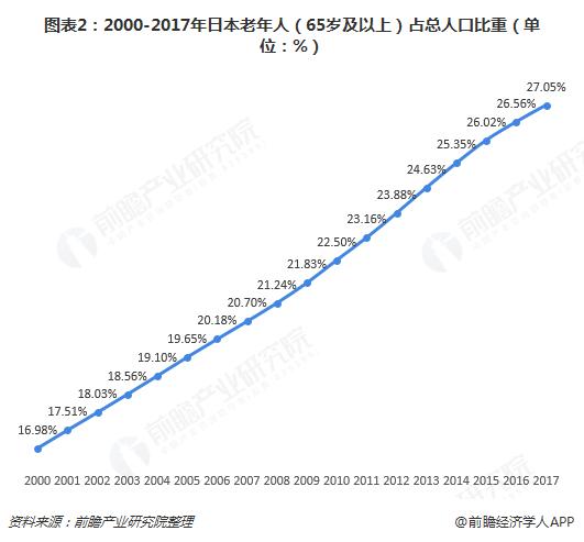 图表2:2000-2017年日本老年人(65岁及以上)占总人口比重(单位:%)