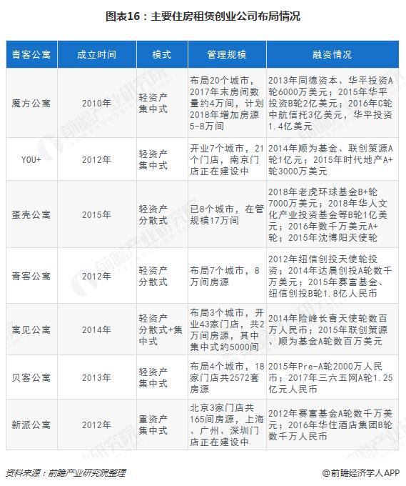 图表16:主要住房租赁创业公司布局情况