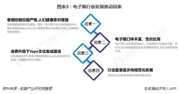 图表3:电子烟行业发展推动因素