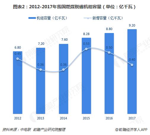 图表2:2012-2017年我国?#27982;?#33073;硫机组容量(单位:亿千瓦)
