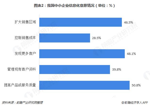 图表2:我国?#34892;?#20225;业信息化意愿情况(单位:%)