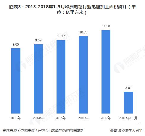 图表3:2013-2018年1-3月?#20998;?#30005;镀行业电镀加工面积统计(单位:亿平方米)