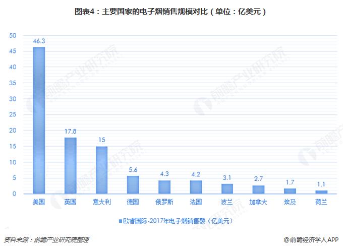 图表4:主要国家的电子烟销售规模对比(单位:亿美元)
