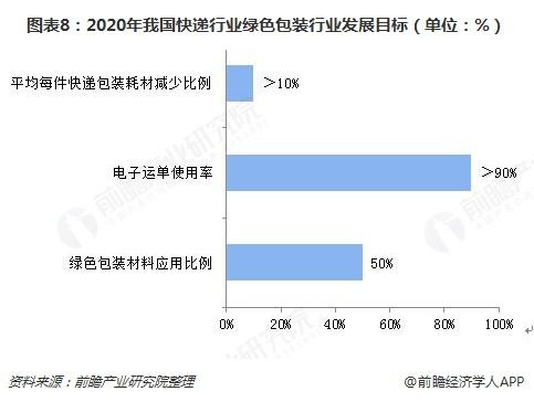 图表8:2020年我国快递行业绿色包装行业发展目标(单位:%)