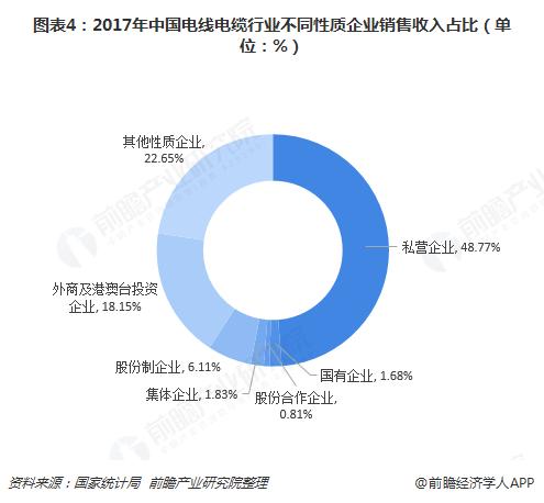 图表4:2017年中国电线电缆行业不同性质企业销售收入占比(单位:%)