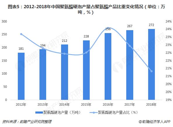 图表5:2012-2018年中国聚氨酯硬泡产量占聚氨酯产品比重变化情况(单位?#21644;?#21544;,%)
