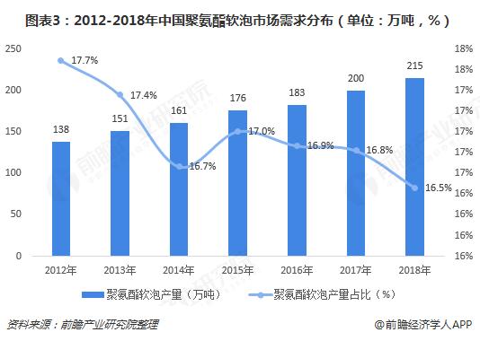 图表3:2012-2018年中国聚氨酯软泡市场需求分布(单位?#21644;?#21544;,%)