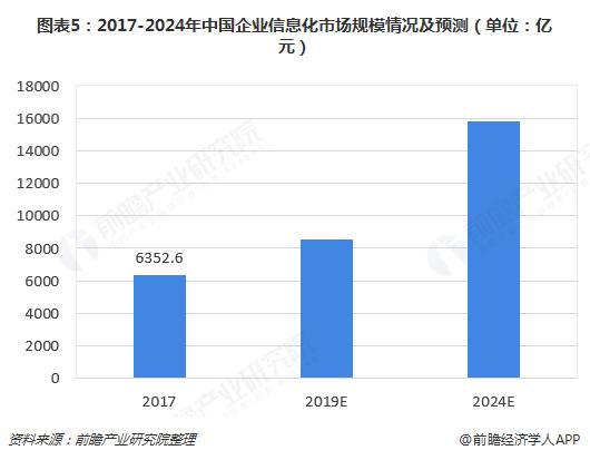 图表5:2017-2024年中国企业信息化市场规模情况及预测(单位:亿元)