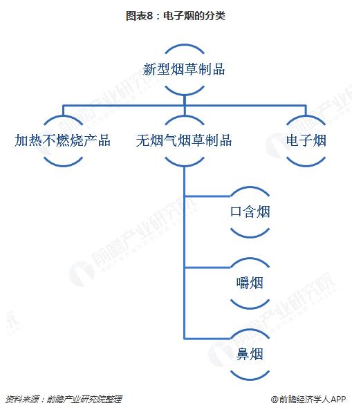 图表8:电子烟的分类