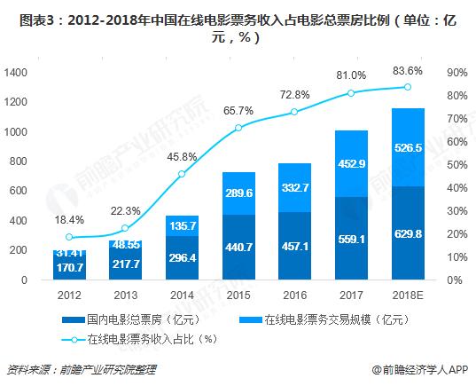 图表3:2012-2018年中国在线电影票务收入占电影总票房比例(单位:亿元,%)