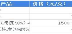 2018年中国富勒烯行业发展现状和市场前景分析 富勒烯<em>纳米</em>碳<em>材料</em>应用前景广阔【组图】