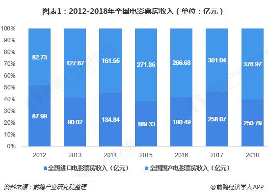 图表1:2012-2018年全国电影票房收入(单位:亿元)