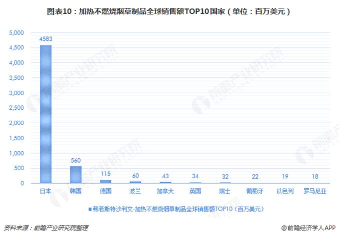 图表10:加热不燃烧烟草制品全球销售额TOP10国家(单位:百万美元)