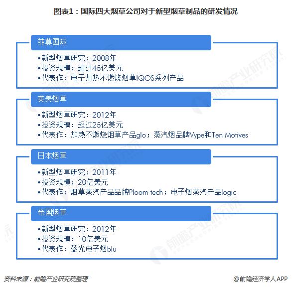 图表1:国际四大烟草公司对于新型烟草制品的研发情况