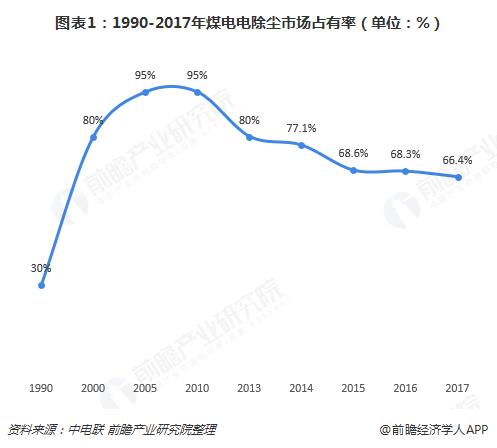 图表1:1990-2017年煤电电除尘市场占?#26032;剩?#21333;位:%)
