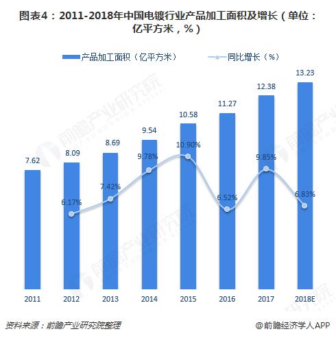图表4:2011-2018年中国电镀行业产品加工面积及增长(单位:亿平方米,%)