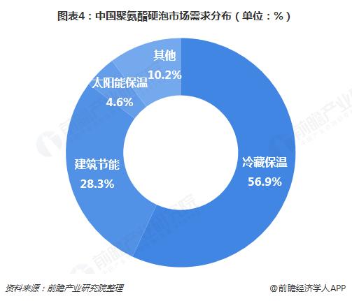 图表4:中国聚氨酯硬泡市场需求分布(单位:%)