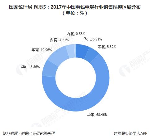 国家统计局 图表5:2017年中国电线电缆行业销售规模区域分布(单位:%)