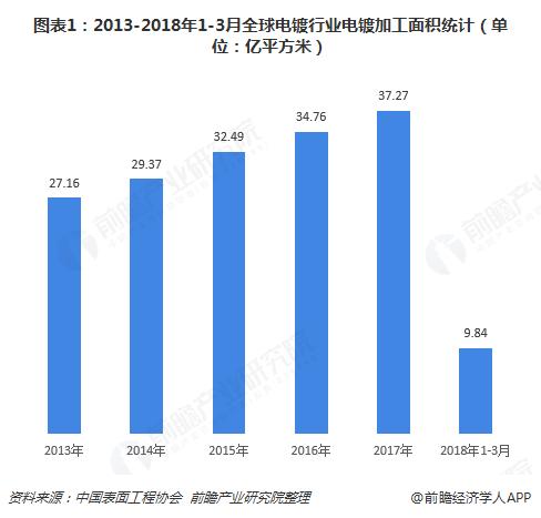 图表1:2013-2018年1-3月全球电镀行业电镀加工面积统计(单位:亿平方米)