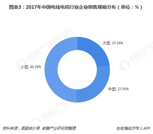 图表3:2017年中国电线电缆行业企业销售规模分布(单位:%)