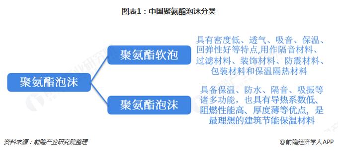 图表1:中国聚氨酯泡沫分类
