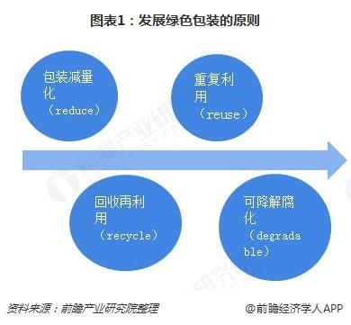 图表1:发展绿色包装的原则