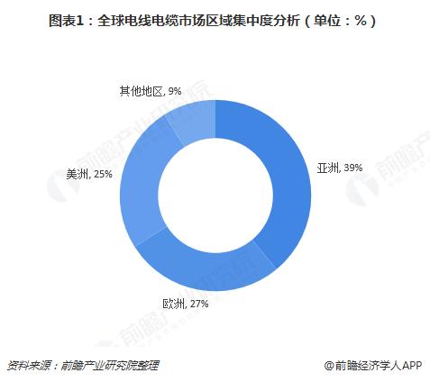 图表1:全球电线电缆市场区域集中度分析(单位:%)