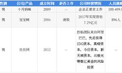 2018年中国湖畔大学学员所在行业解读之——母婴电商:行业快速发展,垂直电商成为母婴线上渠道新业态