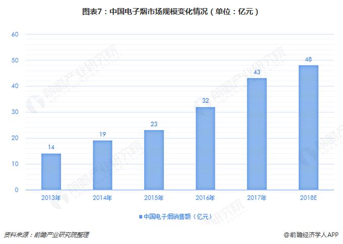 图表7:中国电子烟市场规模变化情况(单位:亿元)