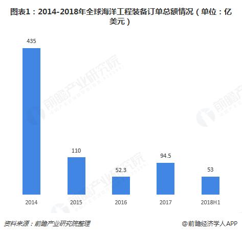 图表1:2014-2018年全球海洋工程装备订单总额情况(单位:亿美元)