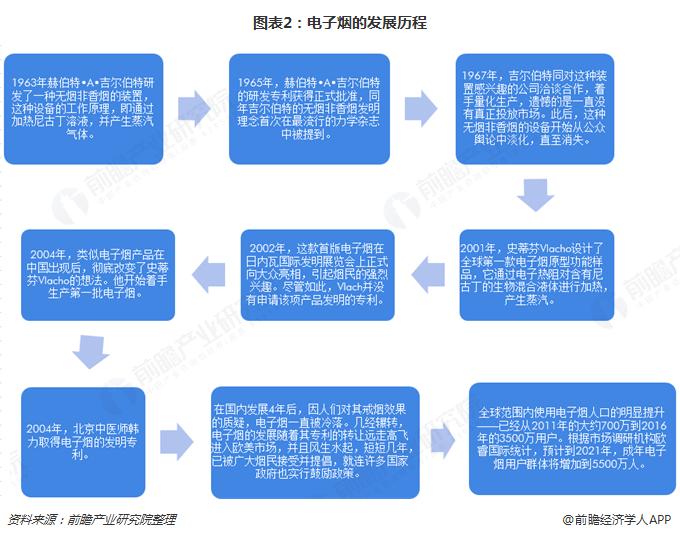 图表2:电子烟的发展历程