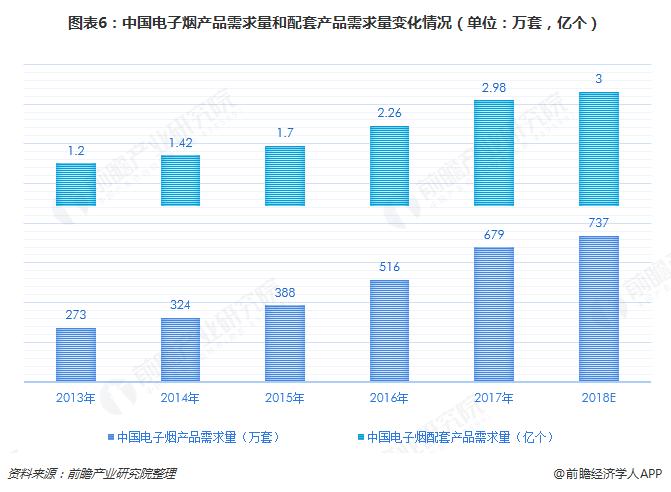 图表6:中国电子烟产品需求量和配套产品需求量变化情况(单位:万套,亿个)