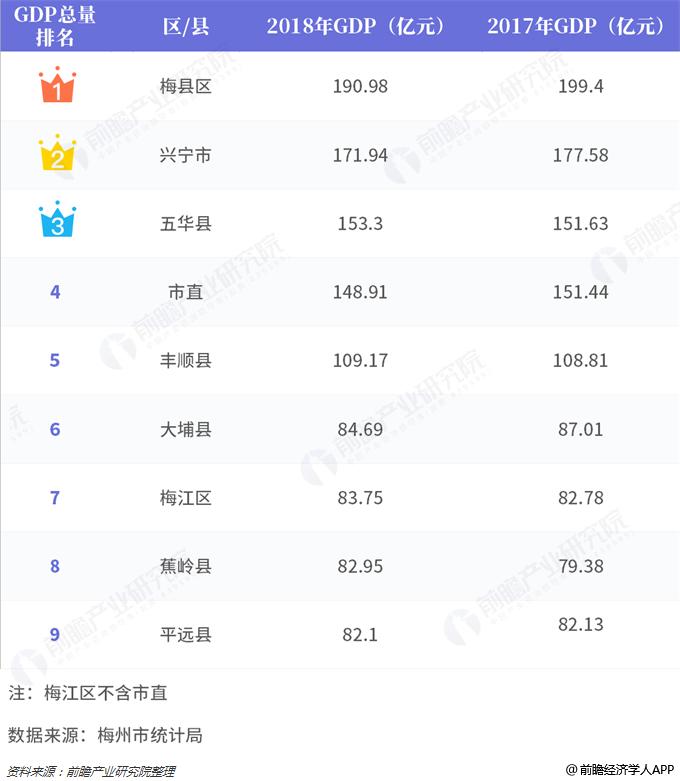 梅州各县gdp_2019年度广东省地市人均GDP排名深圳市超20万元居全省第一