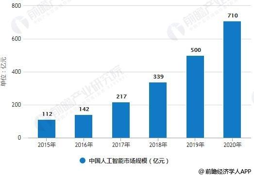 2015-2020年中国人工智能市场规模统计情况及预测