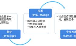 2018年中国健康保险行业发展概况与市场前景 重疾险成保险公司新业务价值来源【组图】
