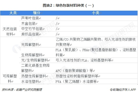 图表2:绿色包装材料种类(一)