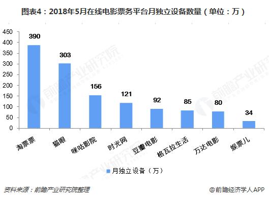 图表4:2018年5月在线电影票务平台月独立设备数量(单位?#21644;潁? width=