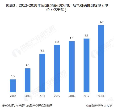 图表3:2012-2018年我国已投运的火电厂烟气脱硝机组容量(单位:亿千瓦)