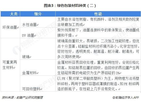图表3:绿色包装材料种类(二)