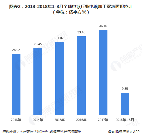 图表2:2013-2018年1-3月全球电镀行业电镀加工需求面积统计(单位:亿平方米)