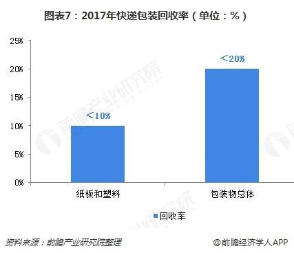 图表7:2017年快递包装回收率(单位:%)