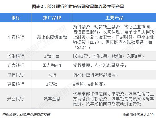 图表2:部分银行的供应链融资品牌以及主要产品