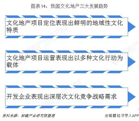 图表14:我国文化地产三大发展趋势