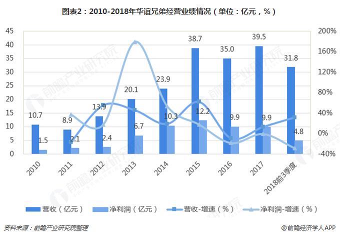 图表2:2010-2018年华谊?#20540;?#32463;营业绩情况(单位:亿元,%)