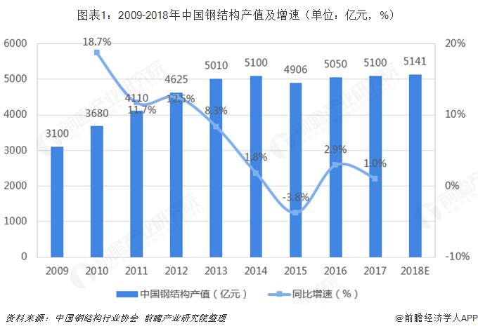 图表1:2009-2018年中国钢结构产值及增速(单位:亿元,%)