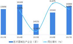 2018年中国医疗器械行业市场竞争格局分析与发展趋势 企业主要集中在经济发达省份【组图】