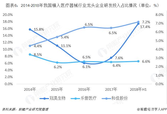 图表6:2014-2018年我国植入医疗器械行业龙头企业研发投入占比情况(单位:%)