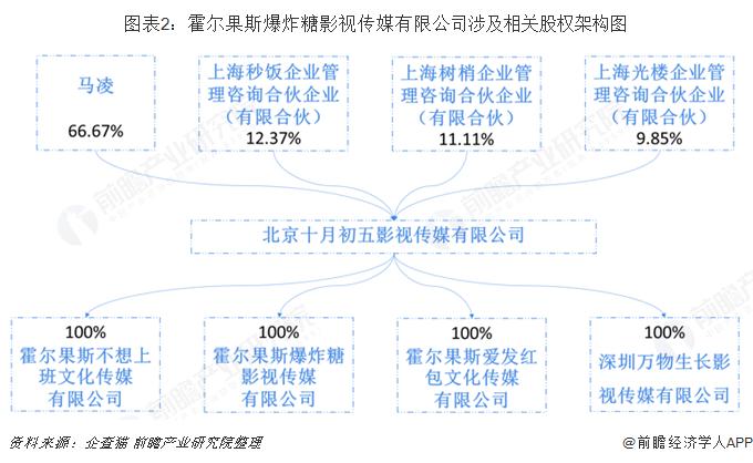 图表2:霍尔果斯爆炸糖影视传媒有限公司涉及相关股权架构图