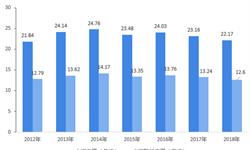 2018年中国水泥<em>余热</em><em>发电</em>市场现状与发展趋势分析 打造智能化<em>余热</em><em>发电</em>系统成趋势【组图】